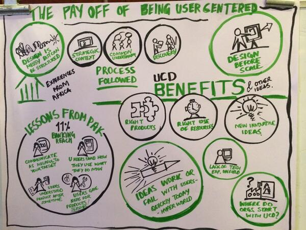 White board at workshop that demonstrates the value of user-centered design